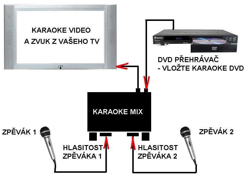 Schéma zapojení karaoke mixu mezi TV a DVD